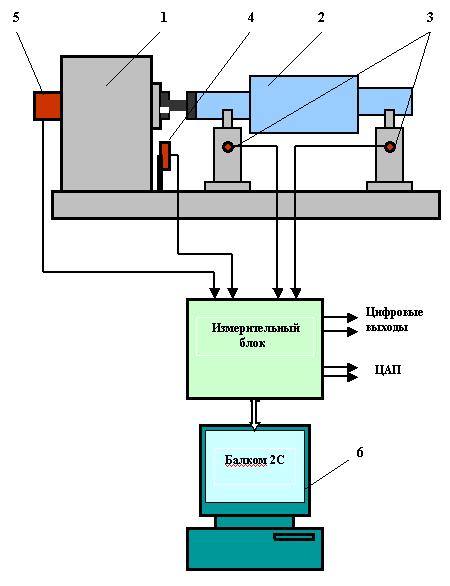 """Схема использования измерительной системы  """"Балком 2С """" в составе балансировочного станка 1. Балансировочный станок; 2..."""