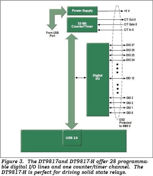 Плата управления твердотельными реле и ввода дискретных данных на USB.  DT9817H.  Блок-схема.